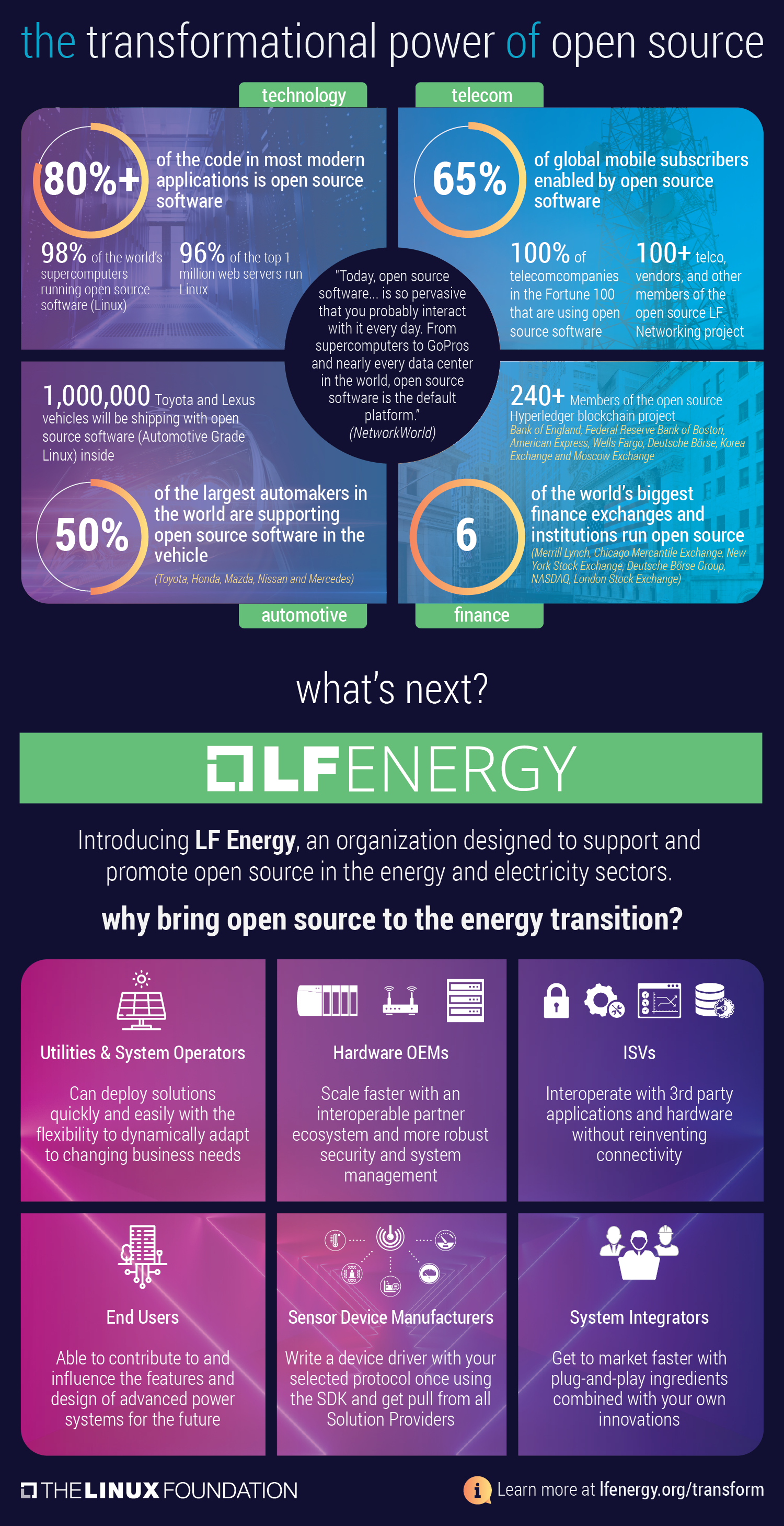 LF Energy, Author at LF Energy